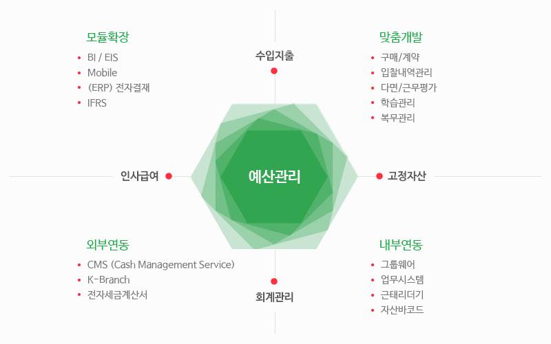 공공 모듈 기능 구성